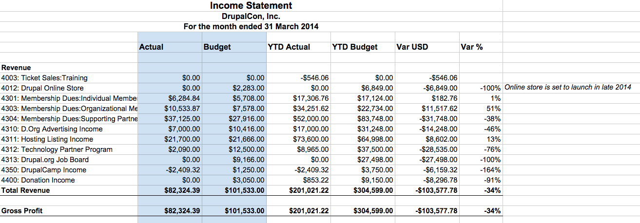 ytd profit and loss statement