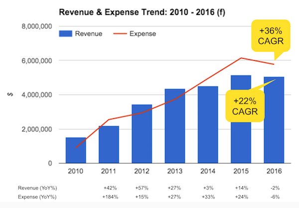Chart: 2010-2016 revenue and expense trend