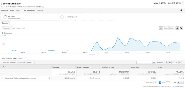 google analytics shows traffic spike and sustained high level after launch of banner