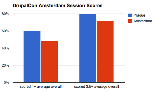 Amsterdam session scores