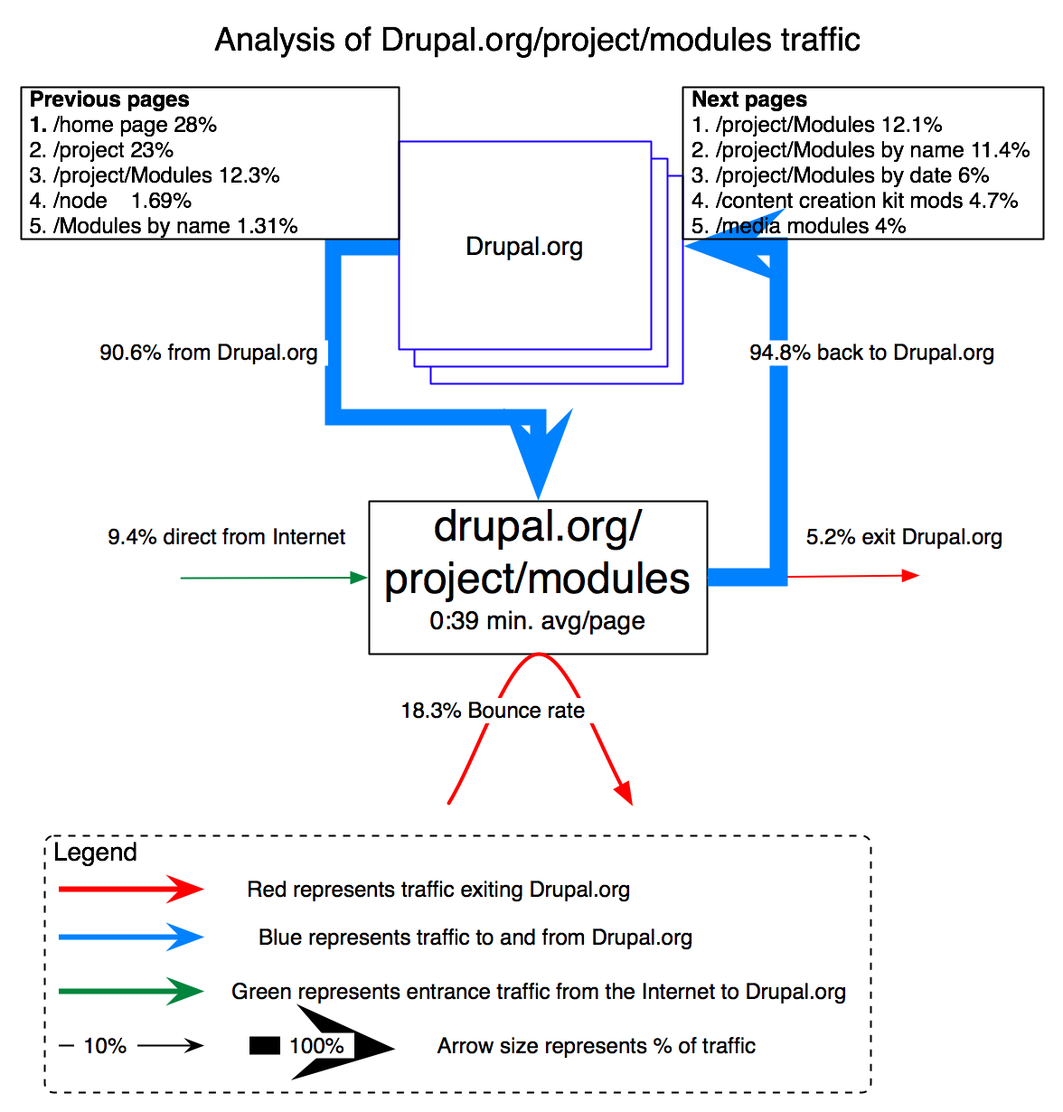 Improving Drupal.org download process with web analytics | Drupal ...