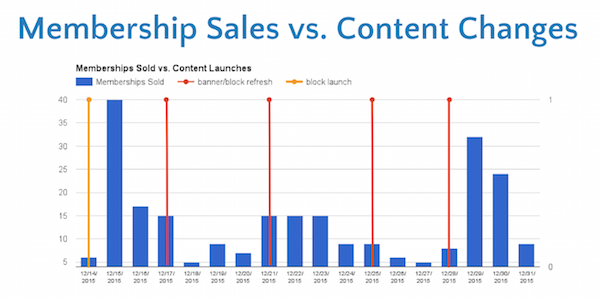 graph of memberships sold and content launches