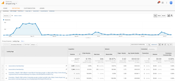 Google analytics show a single traffic bump during first run of the banner only