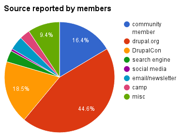 pie chart shows 44.6% of members from campaign period report drupal.org, 16.4% report a community member, and 18.% report DrupalCon as source