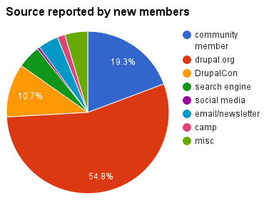 pie chart shows 54.8% of new members from campaign period report drupal.org, 19.3% report a community member, and 10.7% report DrupalCon as source